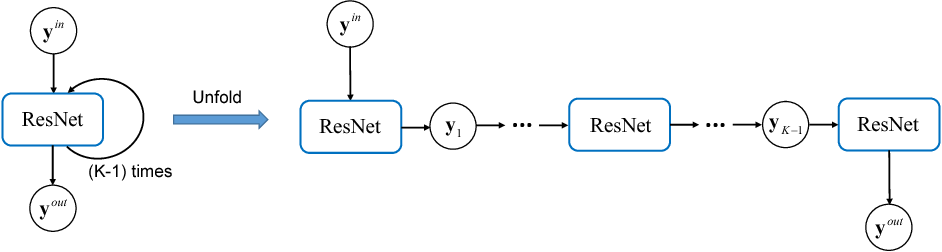 Figure 2 for Data Driven Governing Equations Approximation Using Deep Neural Networks