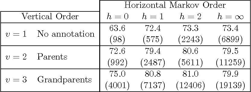 Coarse-to-Fine Natural Language Processing (Theory and Applications of Natural Language Processing)
