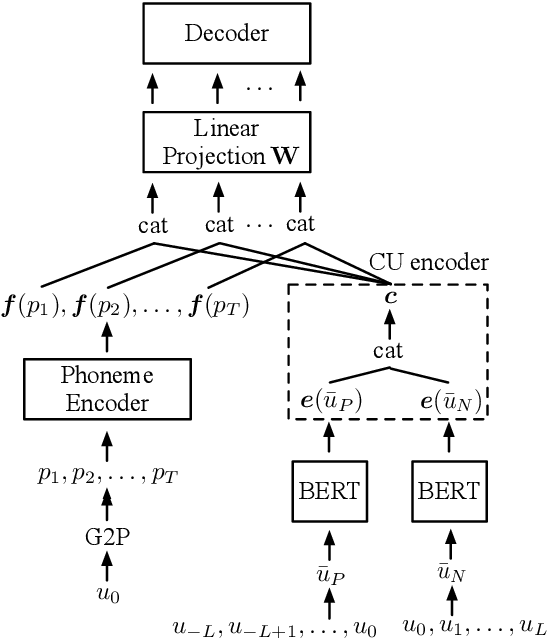 Figure 1 for Improving Prosody Modelling with Cross-Utterance BERT Embeddings for End-to-end Speech Synthesis