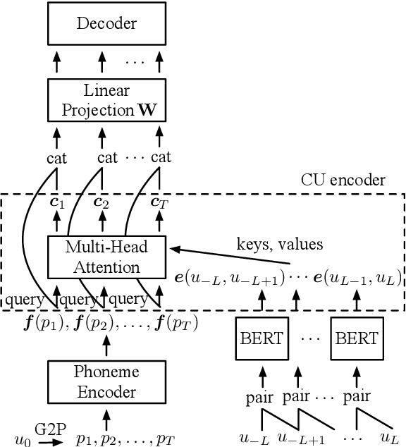 Figure 3 for Improving Prosody Modelling with Cross-Utterance BERT Embeddings for End-to-end Speech Synthesis