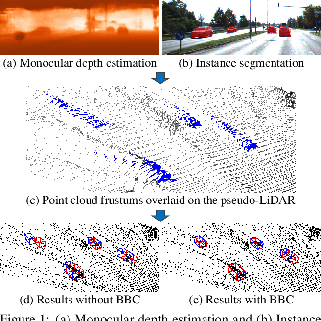 Figure 1 for Monocular 3D Object Detection with Pseudo-LiDAR Point Cloud