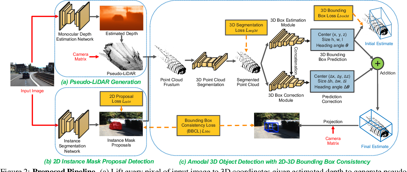 Figure 3 for Monocular 3D Object Detection with Pseudo-LiDAR Point Cloud