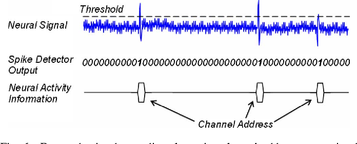 Figure 3 from An Implantable 64-Channel Wireless Microsystem
