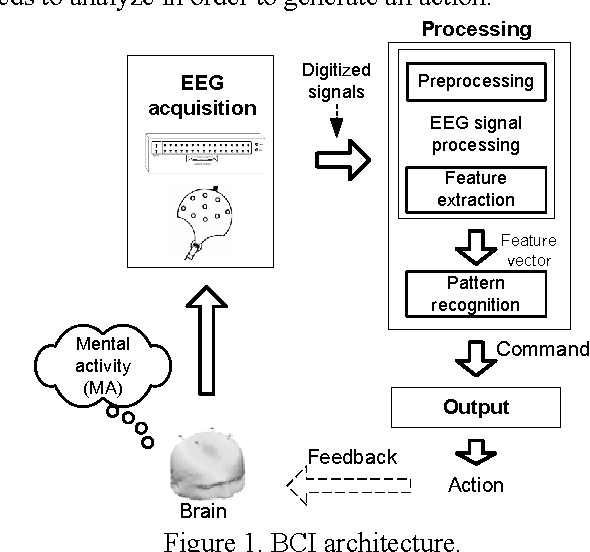 PDF] Human-Computer adaptation for EEG based communication