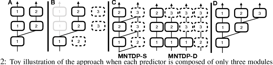 Figure 3 for Efficient Continual Learning with Modular Networks and Task-Driven Priors