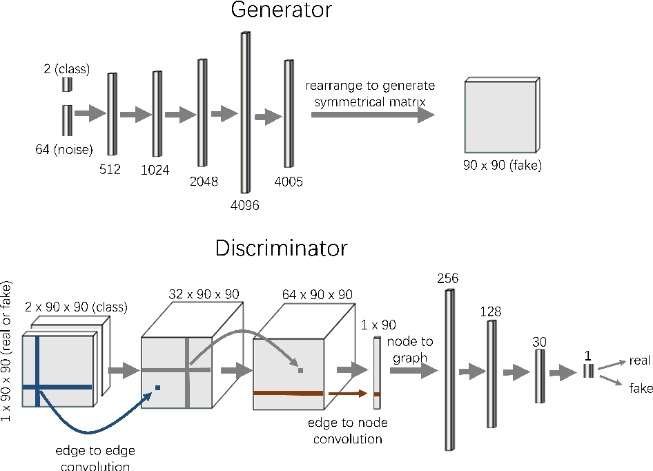 Figure 3 for BrainNetGAN: Data augmentation of brain connectivity using generative adversarial network for dementia classification
