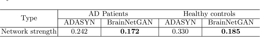 Figure 2 for BrainNetGAN: Data augmentation of brain connectivity using generative adversarial network for dementia classification