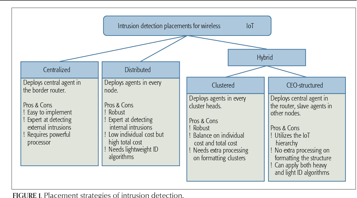 Figure 1 for Active Learning for Wireless IoT Intrusion Detection