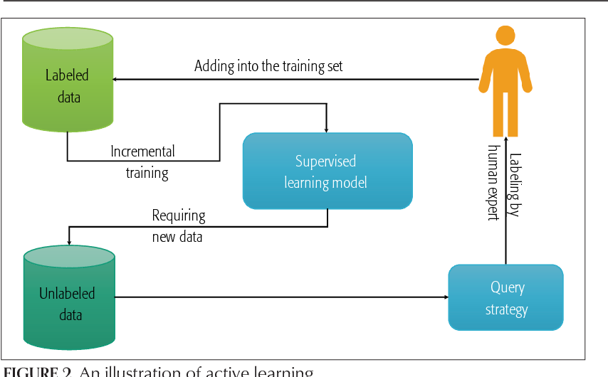 Figure 2 for Active Learning for Wireless IoT Intrusion Detection