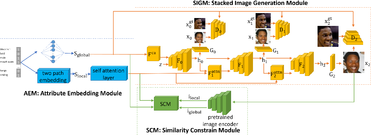 Figure 2 for Attributes Aware Face Generation with Generative Adversarial Networks