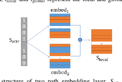 Figure 3 for Attributes Aware Face Generation with Generative Adversarial Networks