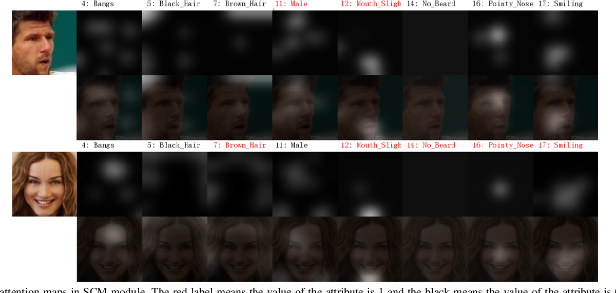 Figure 4 for Attributes Aware Face Generation with Generative Adversarial Networks