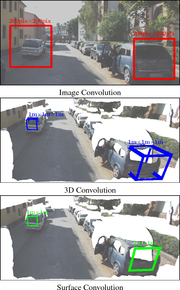 Figure 1 for SurfConv: Bridging 3D and 2D Convolution for RGBD Images