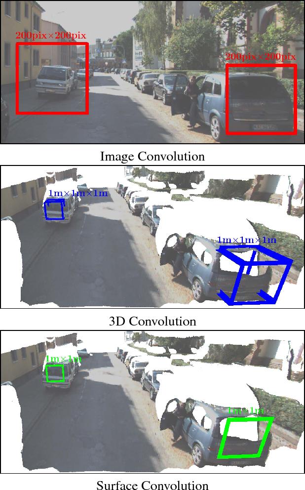 Figure 1 for SurfConv: Bridging 3D and 2D Convolution for RGBD Images