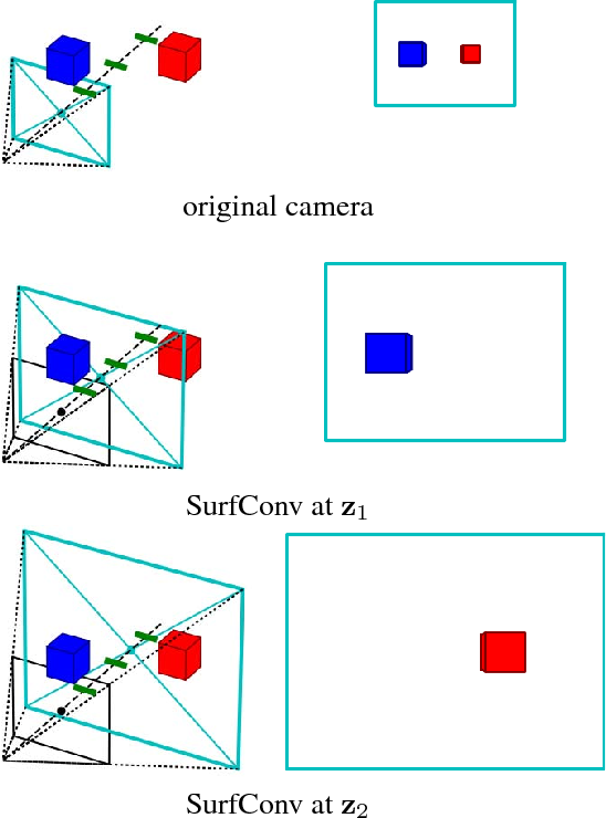 Figure 4 for SurfConv: Bridging 3D and 2D Convolution for RGBD Images