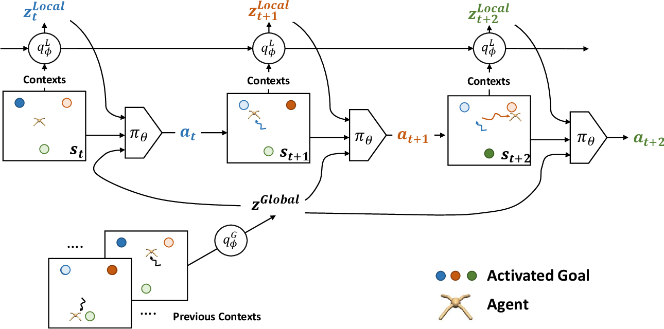 Figure 1 for OCEAN: Online Task Inference for Compositional Tasks with Context Adaptation