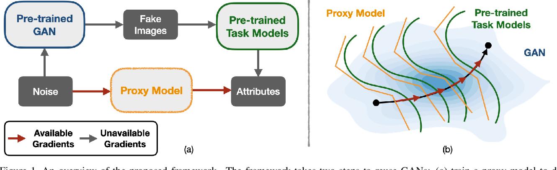 Figure 1 for Hijack-GAN: Unintended-Use of Pretrained, Black-Box GANs