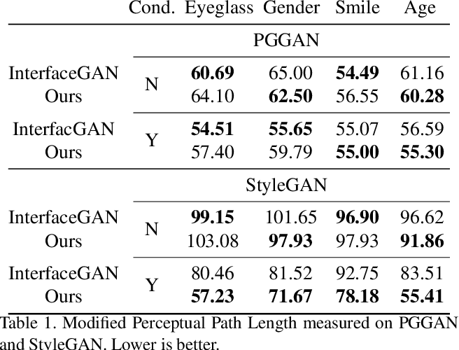 Figure 2 for Hijack-GAN: Unintended-Use of Pretrained, Black-Box GANs