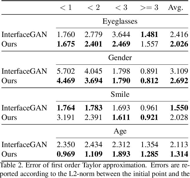 Figure 4 for Hijack-GAN: Unintended-Use of Pretrained, Black-Box GANs