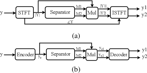 Figure 1 for A Unified Framework for Speech Separation