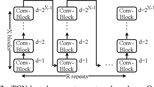 Figure 2 for A Unified Framework for Speech Separation