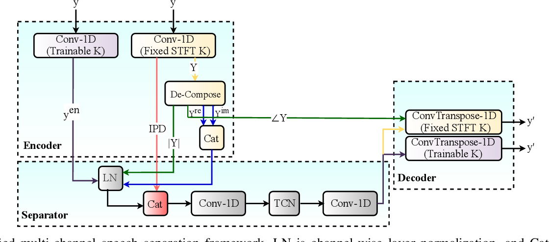 Figure 3 for A Unified Framework for Speech Separation