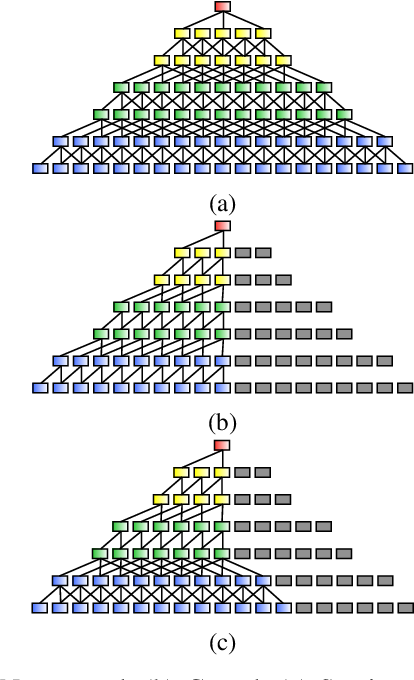 Figure 4 for A Unified Framework for Speech Separation
