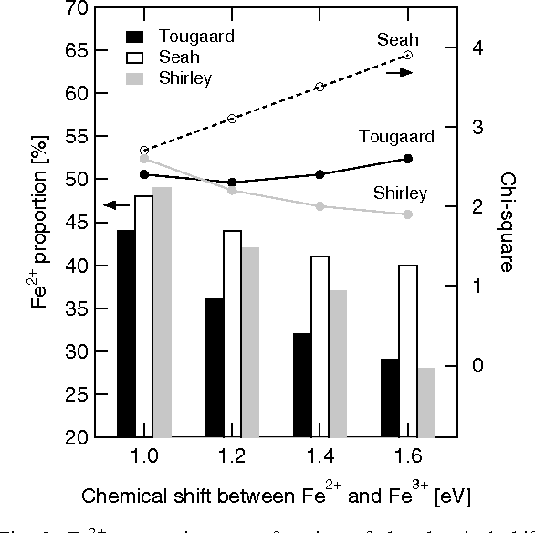 Chemical state quantification of iron and chromium oxides using XPS