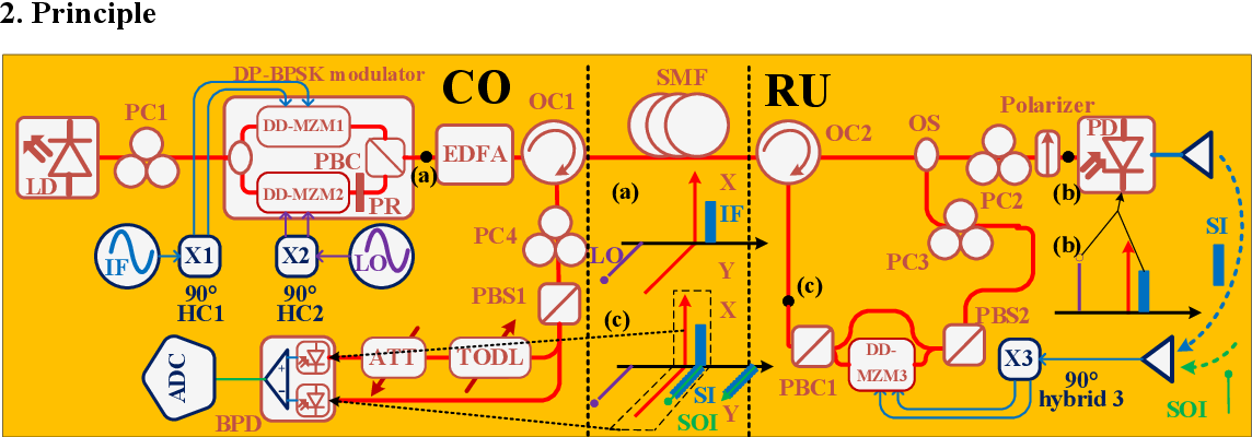 Figure 1 for Photonic-enabled radio-frequency self-interference cancellation incorporated in an in-band full-duplex radio-over-fiber system