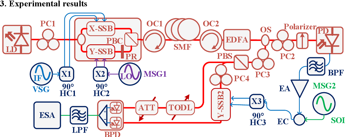 Figure 3 for Photonic-enabled radio-frequency self-interference cancellation incorporated in an in-band full-duplex radio-over-fiber system