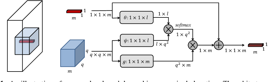 Figure 1 for Non-Local Recurrent Network for Image Restoration