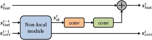 Figure 2 for Non-Local Recurrent Network for Image Restoration