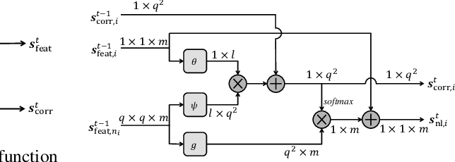 Figure 4 for Non-Local Recurrent Network for Image Restoration
