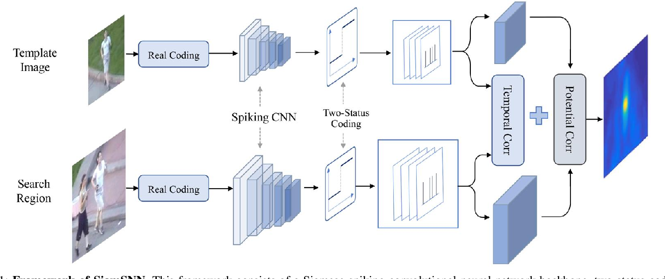 Figure 1 for SiamSNN: Spike-based Siamese Network for Energy-Efficient and Real-time Object Tracking