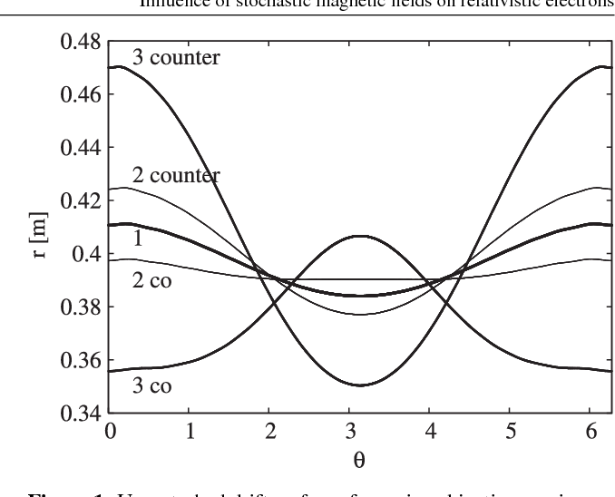 Figure 1. Unperturbed drift surfaces for various kinetic energies compared with the magnetic surface (label 1). Shown are surfaces for q = π , with kinetic energies of 2 MeV (label 2) and 10 MeV (label 3) for co- and counter-passing particles, respectively.