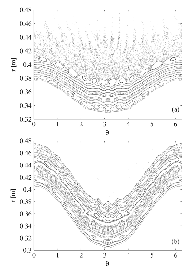 Figure 2. Drift maps for (a) 500 keV and (b) 8 MeV runaway electrons in the m/n = 12/4 base mode at a perturbation current of 10 kA.