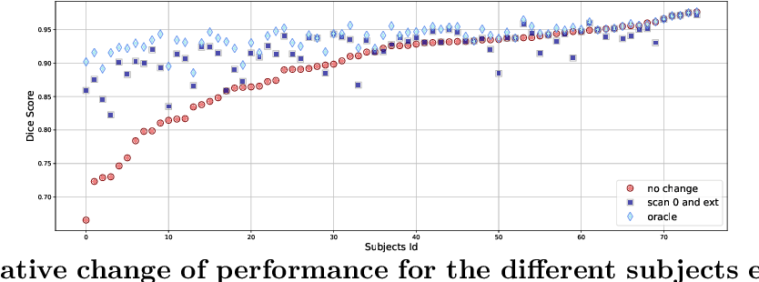 Figure 3 for Anatomical Predictions using Subject-Specific Medical Data