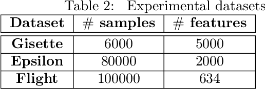 Figure 2 for Scalable Feature Selection for (Multitask) Gradient Boosted Trees