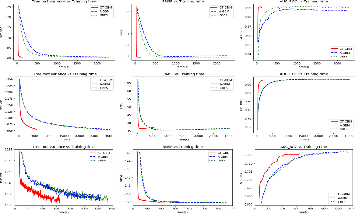 Figure 3 for Scalable Feature Selection for (Multitask) Gradient Boosted Trees