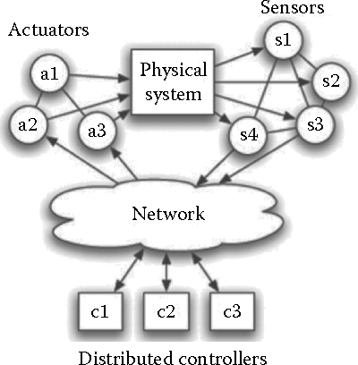 PDF] Security for Multihop Wireless Networks - Semantic Scholar