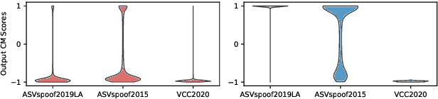 Figure 2 for An Empirical Study on Channel Effects for Synthetic Voice Spoofing Countermeasure Systems
