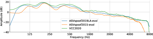 Figure 3 for An Empirical Study on Channel Effects for Synthetic Voice Spoofing Countermeasure Systems