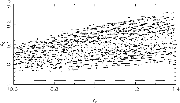 Figure 6. This figure shows the vertical shearing motion generated in the warped accretion disc modeled in calculation S4. This shearing motion is observed in all models in the regions of the disc where the curvature, ∂g/∂r, is non zero.