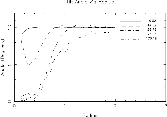 Figure 2. This figure shows the evolution of disc tilt as a function of radius for the calculation S2, with midplane mach number M ≃ 12.