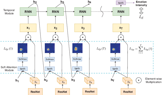 Figure 3 for Human-Centered Emotion Recognition in Animated GIFs