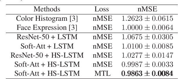 Figure 4 for Human-Centered Emotion Recognition in Animated GIFs