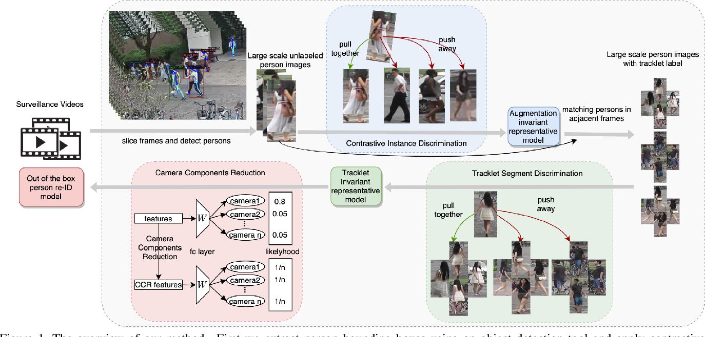 Figure 2 for Large-Scale Unsupervised Person Re-Identification with Contrastive Learning