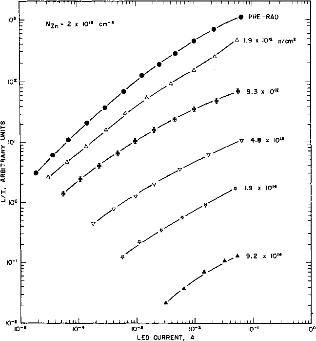 Figure 2. The ratio of light output to total current, equal within a proportionality constant to the external quantum efficiency, versus total LED current for the most