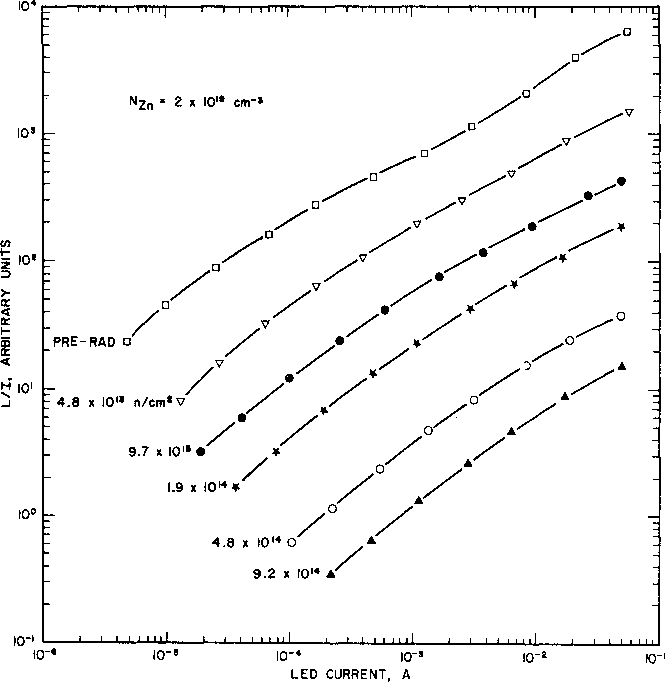 Figure 3. The ratio of light output to total current, equal within a proportionality constant to the external quantum efficiency, versus total LED current for the most