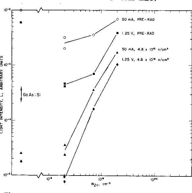 Figure 5. Total light output as measured by the Si detector as a f'unction of Zn concentra-